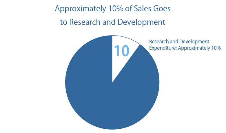 Approximately 10% of Sales Goes to Research and Development