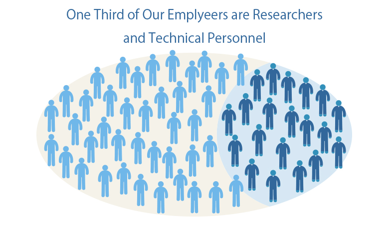 One Third of Our Emplyeers are Researchers and Technical Personnel